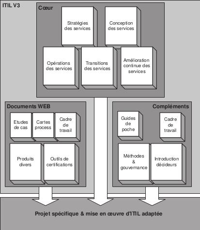 Le modèle documentaire d'ITIL 3