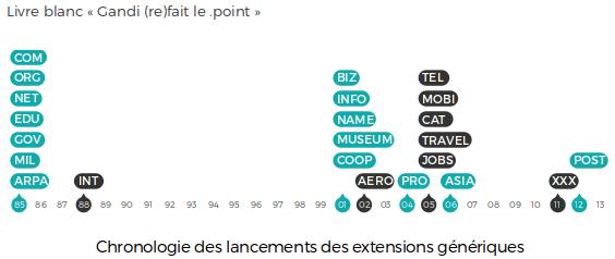 Chronologie des lancements des extensions génériques