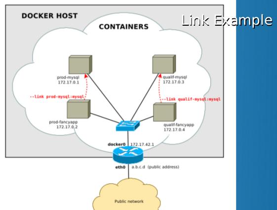 Un containeur ne fonctionne pas avec une IP statique. Les Liens Docker : le plus simple pour trouver un service.