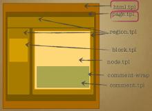 Drupal 7 - les templates principaux
